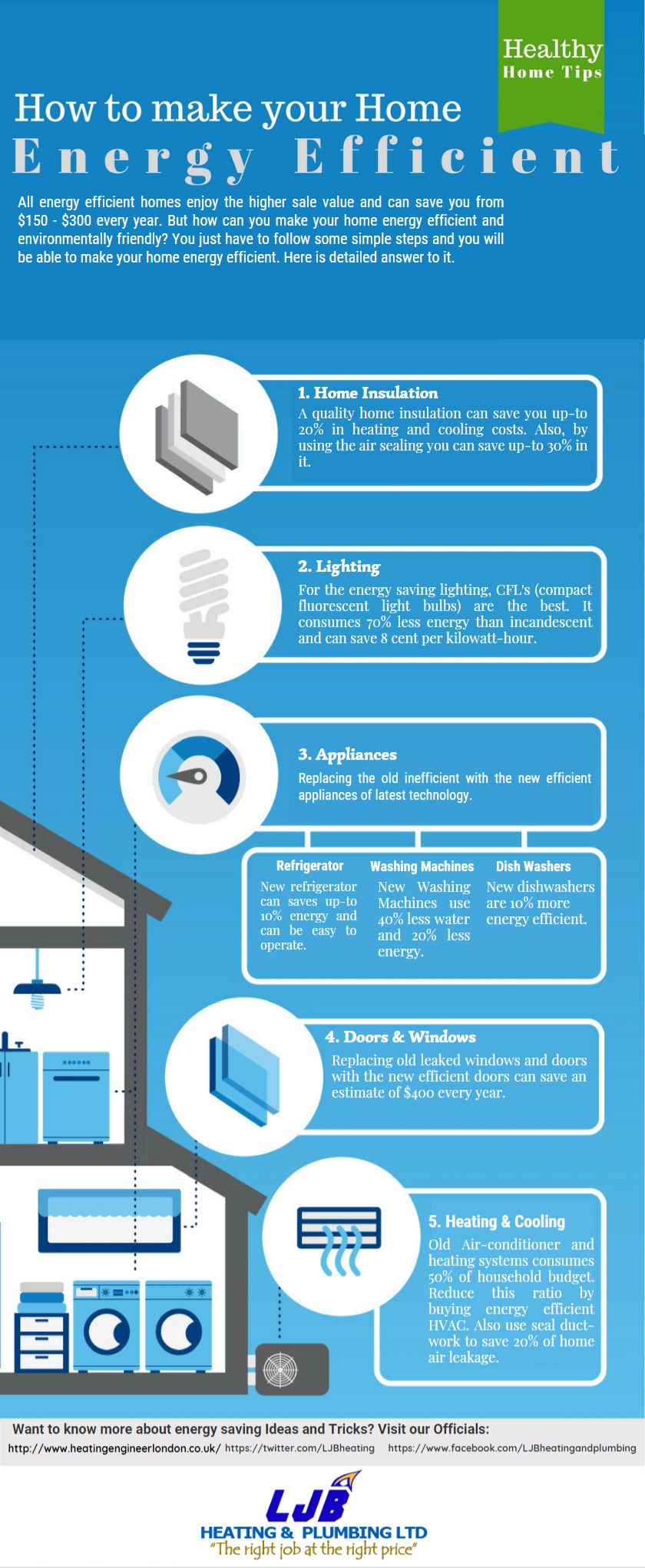 energy efficient tips